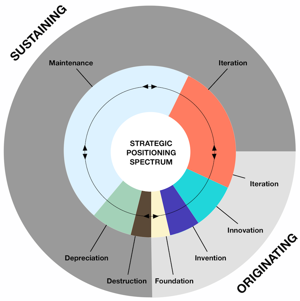 Strategic Positioning Spectrum - The Strategic Web
